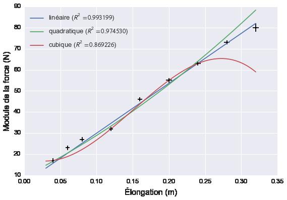 Le modèle linéaire est celui qui tient le mieux compte des nouvelles données.