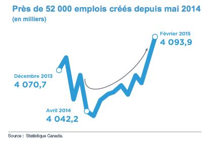 Emploi au Québec selon le gouvernement Couillard