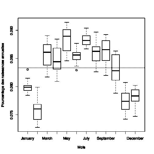 Pourcentage des naissances en fonction du mois de l'année
