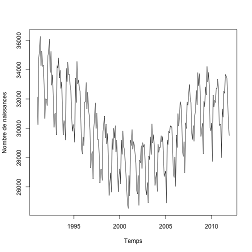 plot of chunk births_vs_time