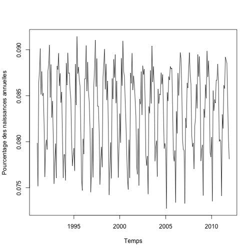 plot of chunk relbirths_vs_time