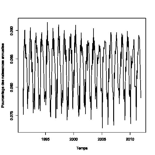 plot of chunk relbirths_vs_time