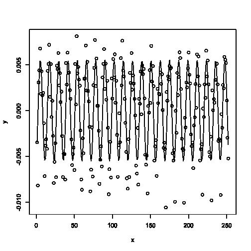 plot of chunk sine_fit